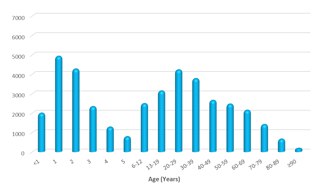 age distribution of poison exposures in DC in 2020