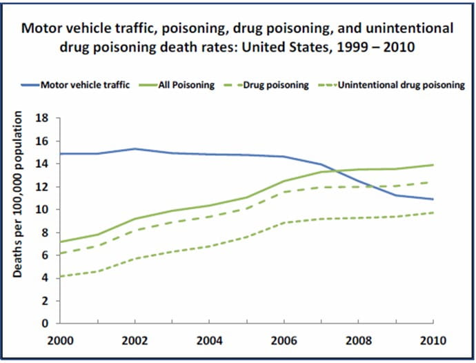 MVA vs poisoning fatality rate by year