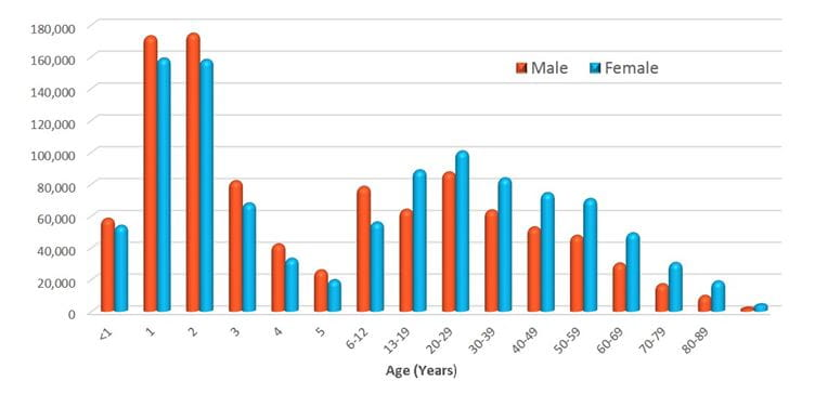 2013 age distribution