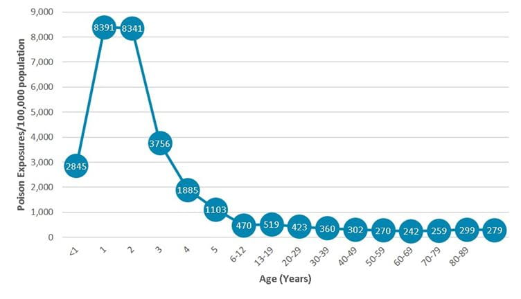 2013 incidence by pop and age