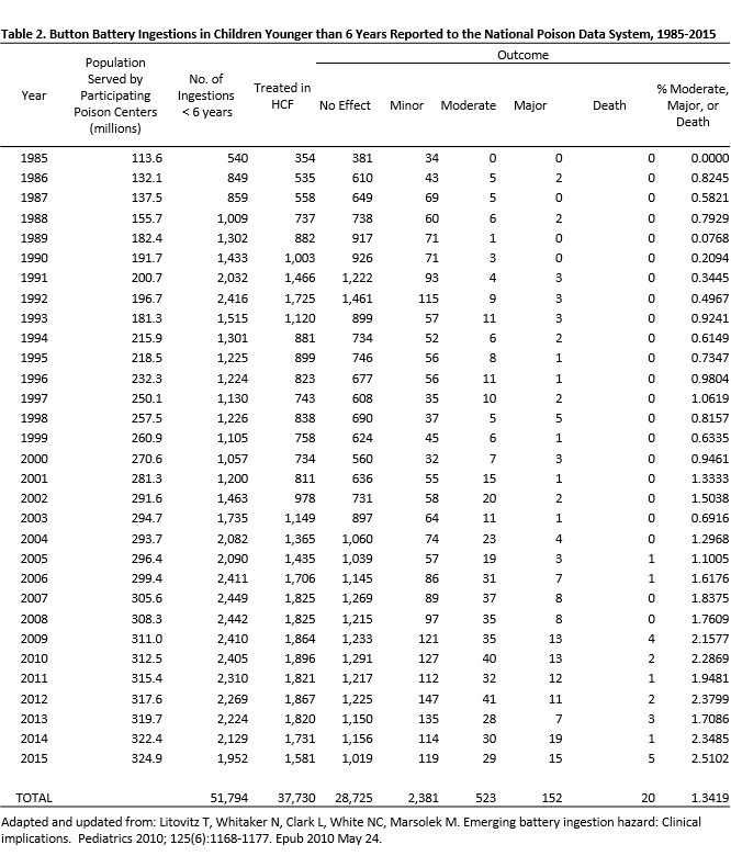 table 2 1985 to 2015 png