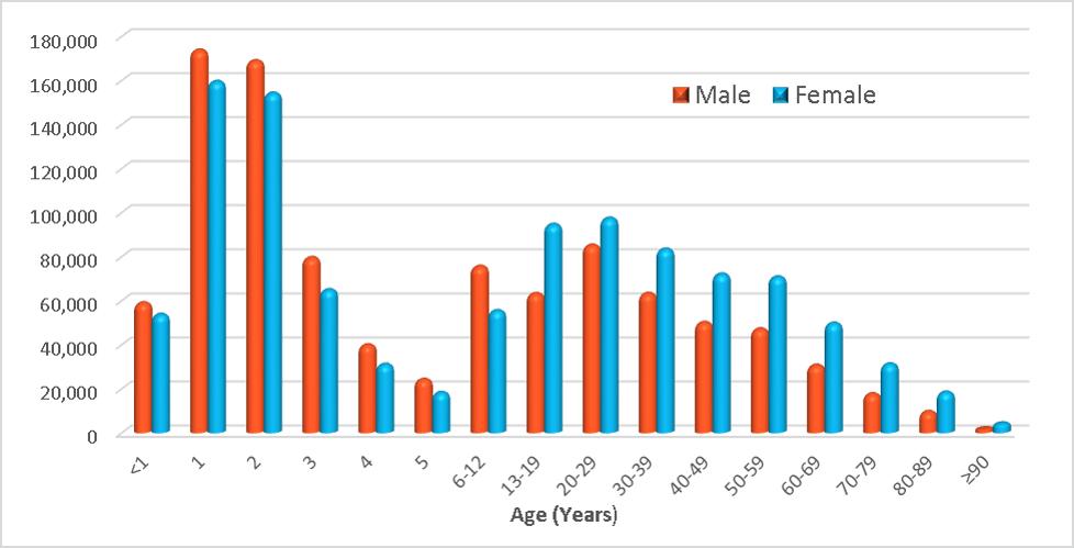 Poison Statistics National Data 2014