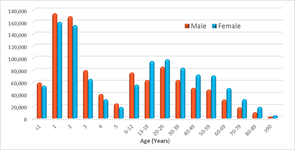 age distribution 2014