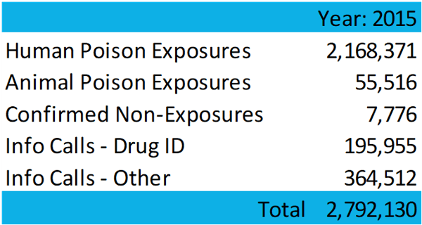 poison stats