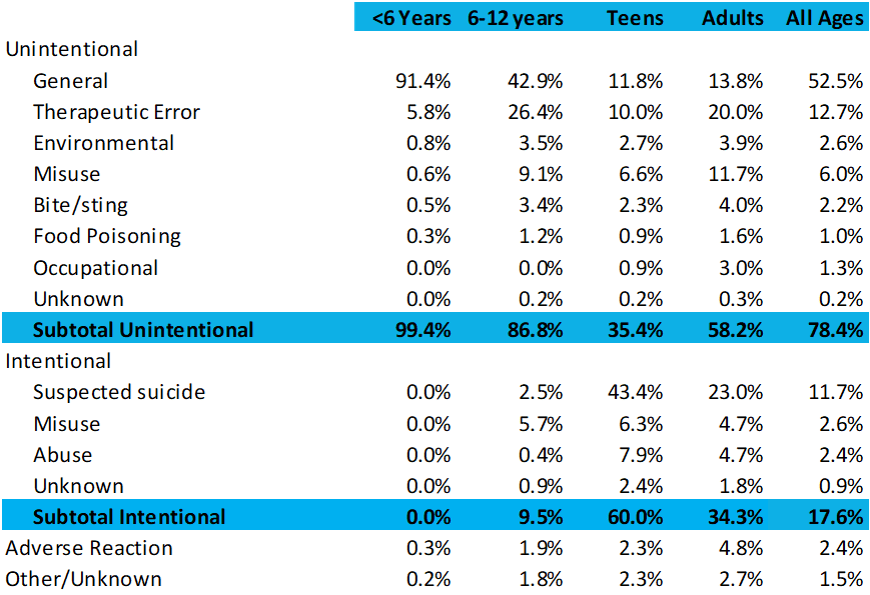 Poisonings Reasons by Age 2015 data