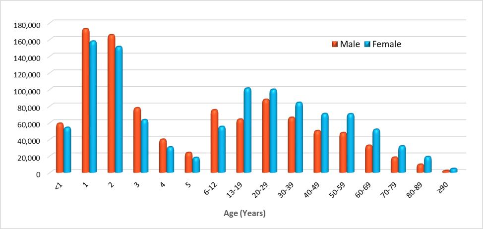 Uk Food Shows Stats