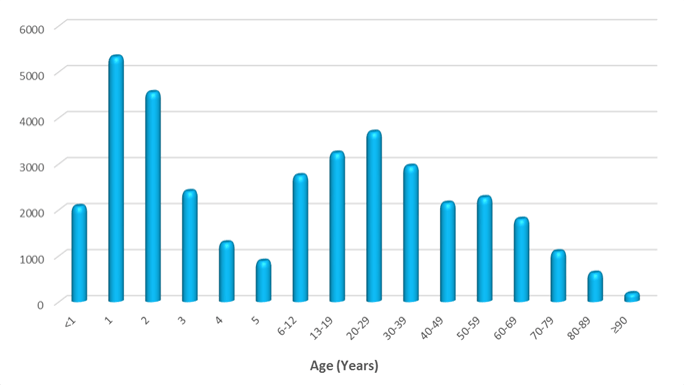 Poisonings by Age 2016 data