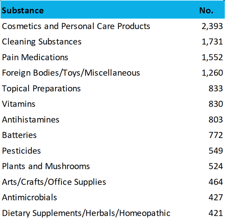 Most Common Pediatric Poisonings 2016 data
