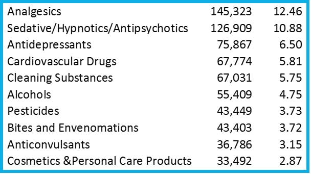 poison exposures by substance in adults