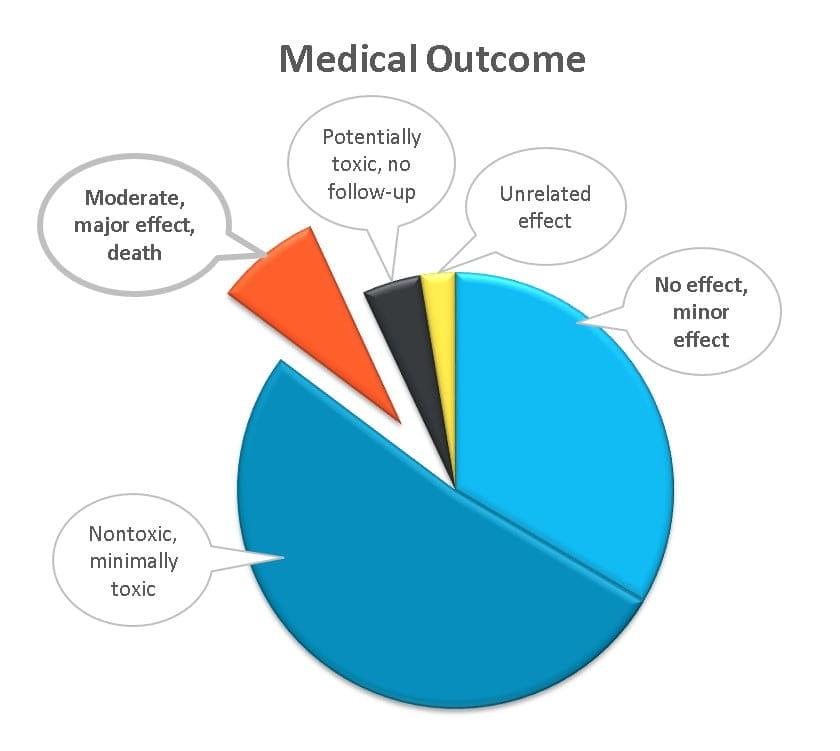 2013 outcome stats promo