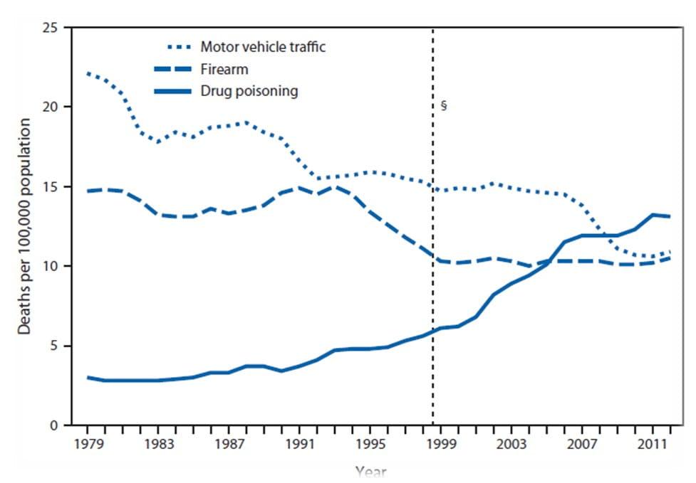 Arizona Car Accident Statistics